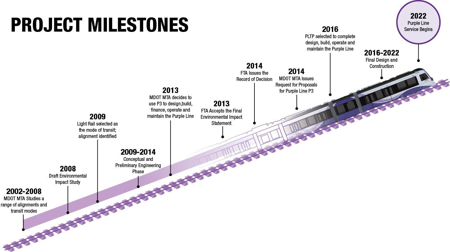 Purple Line Construction Resumes